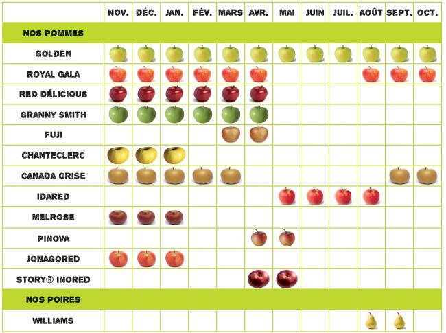 Calendrier_Commercialisation_pommes-poires